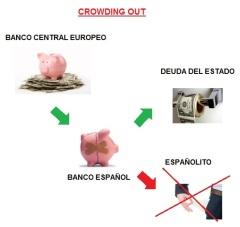 Es más beneficioso comprar deuda pública que hacer fluir la economía y el crédito