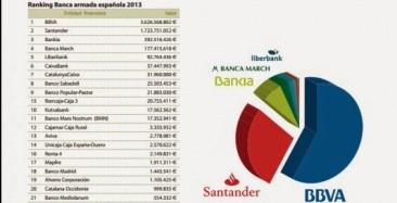 Ranking Banca armada 2013. Fuente Centre Delàs